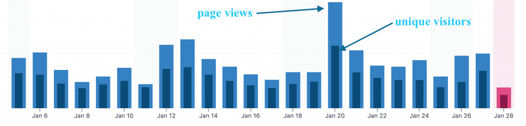 Begin to improve your blog by figuring out how to use stats to help you grow. #blogger #begin #beginner #stats #blogging #jetpack